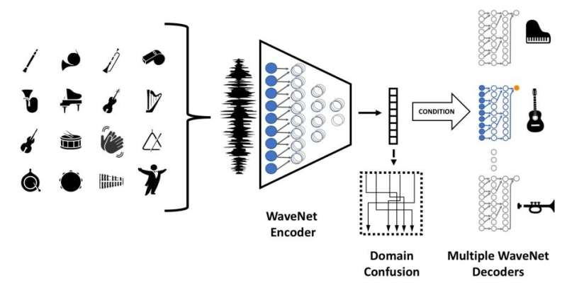 Translating instruments, styles, genres at Facebook Artificial Intelligence Research