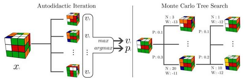 DeepCube solver approach might go beyond cube into other research