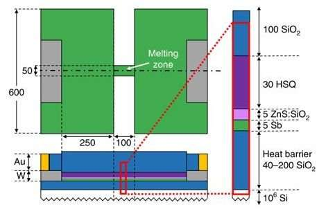 New design of PCM offers miniaturized memory cell volume down to 3nm