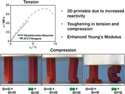 Efficient chain transfer for 3D-printing of tough photopolymers