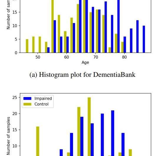 A new machine learning model to isolate the effects of age in predicting Dementia