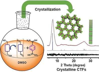 Superior photocatalysts—covalent, crystalline triazine frameworks