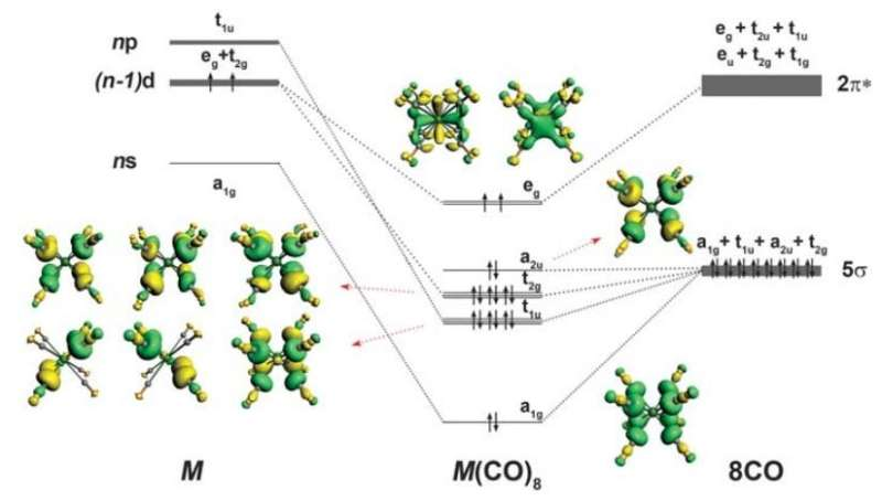 Chemists show that the 18-electron principle is not limited to transition metals