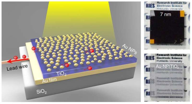 Photoelectrode that can harvest 85 percent of visible light