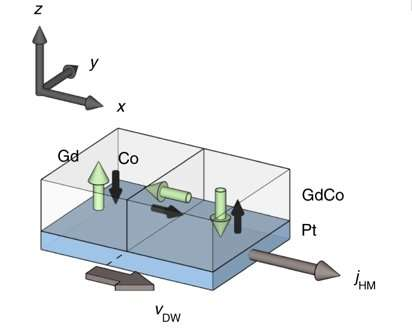 **Researchers find ferrimagnets could be used to speed up spintronics devices