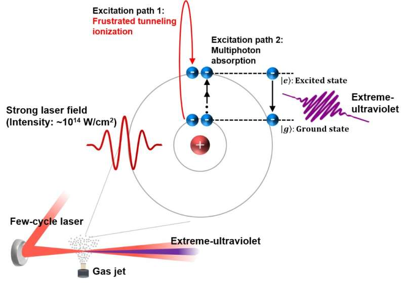 New way to control meandering electrons and generate extreme-ultraviolet emissions