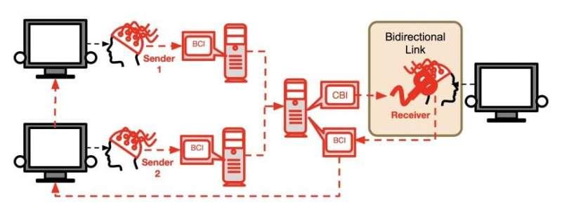 BrainNet allows three people to communicate using brainwaves to play Tetris