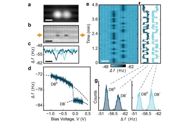 Researchers announce the discovery of an atomic electronic simulator
