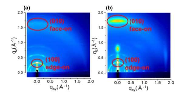 Highly efficient wet-processed solar cells with molecules in the same orientation