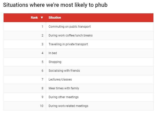 Phubbing (phone snubbing) happens more in the bedroom than when socialising with friends