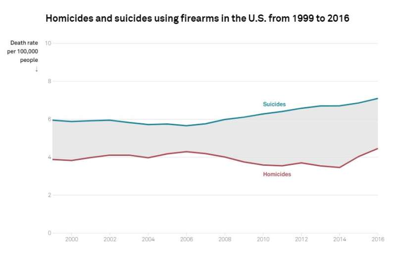 Clearing up misconceptions about gun violence could make suicide attempts less deadly, study says