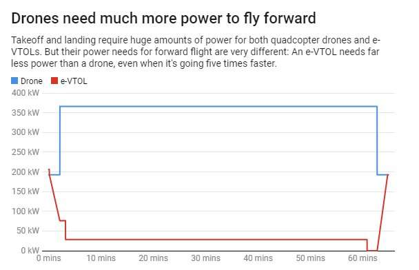 Why aren't there electric airplanes yet?