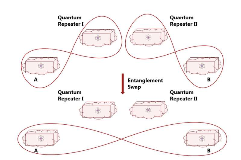 An important step towards completely secure quantum communication network