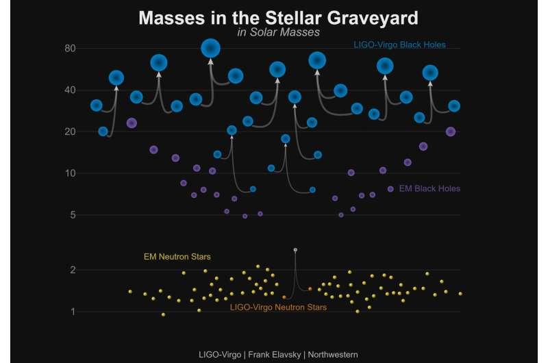 Scientists detect biggest known black-hole collision