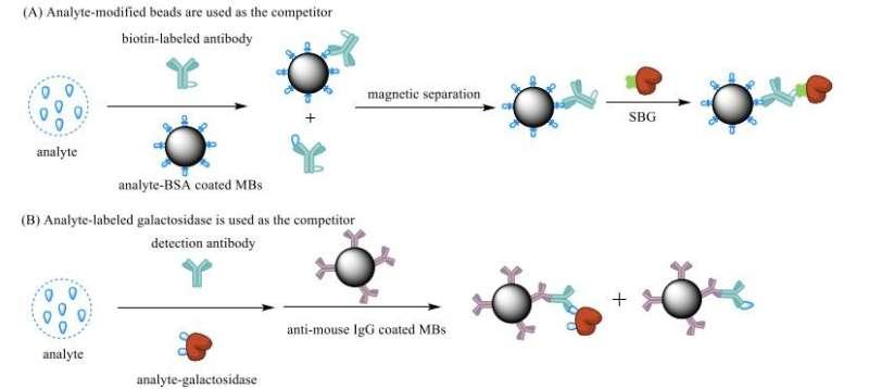 Small molecules come into focus