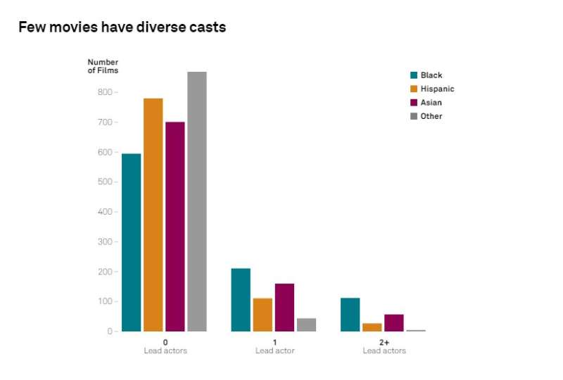Researcher uses hacked studio data to prove racially diverse casts are more profitable