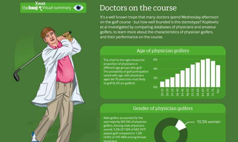 Golf is most common among older male surgeons