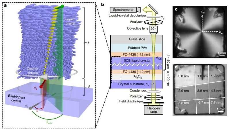 Researchers make liquid crystals do the twist
