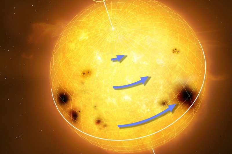 Astrophysicists measure precise rotation pattern of sun-like stars for the first time