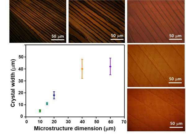 Controlling the crystal size of organic semiconductors