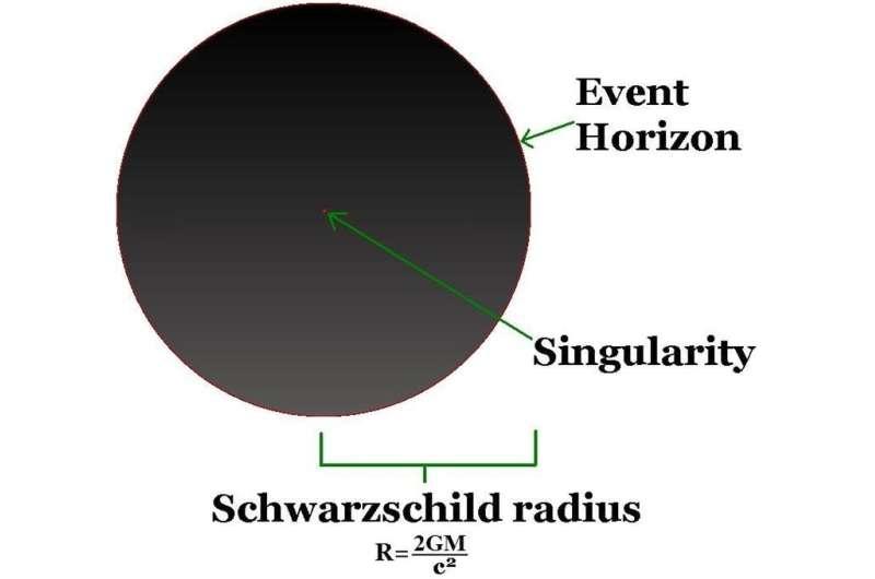 A brief history of black holes