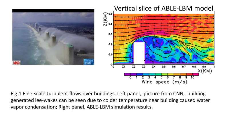 Army scientists create new technique for modeling turbulence in the atmosphere
