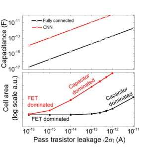 Capacitor-based architecture for AI hardware accelerators