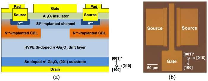 Development of world's first vertical Ga2O3 transistor through ion implantation doping
