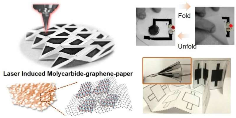 Engineers develop origami electronics from cheap, foldable paper