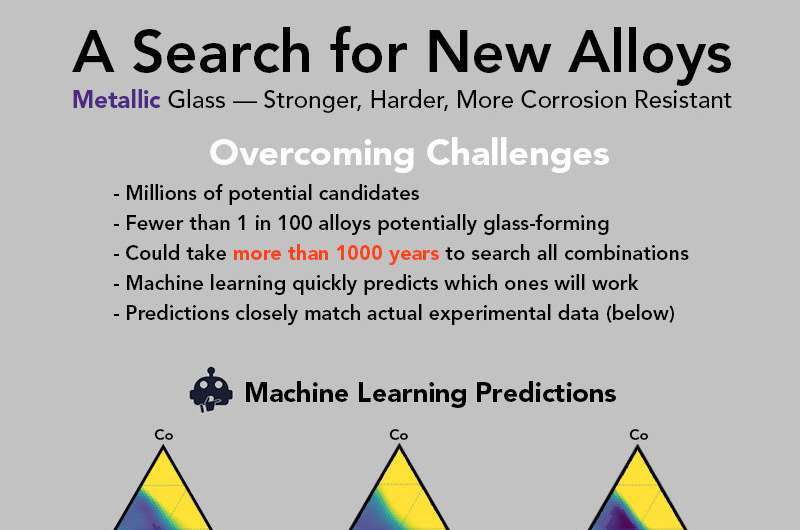 Scientists use machine learning to speed discovery of metallic glass