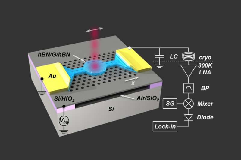 A better device for measuring electromagnetic radiation