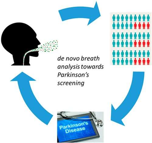 A breath test for early-stage Parkinson's