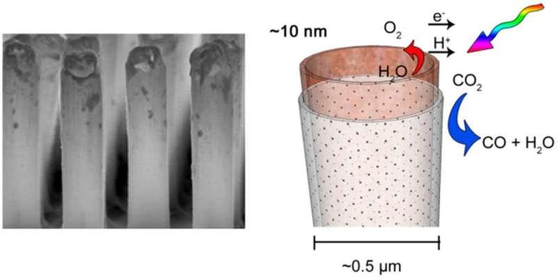 A core-shell nanotube array for artificial photosynthesis
