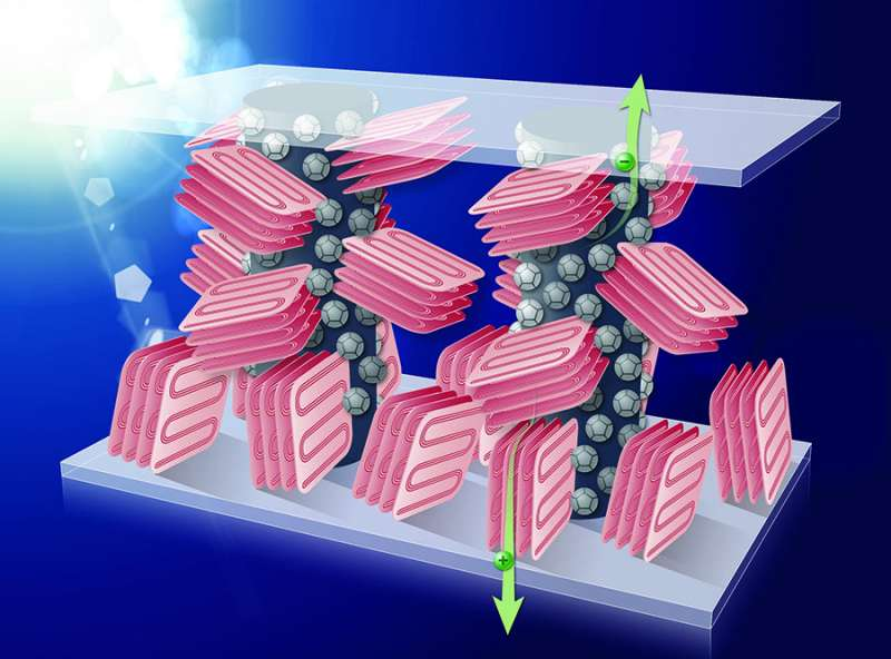 Adding an inert polymer to plastic solar cells enables high efficiency and easy production