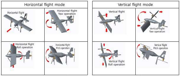 Aerial vehicle flying freely with independently controlled main wings