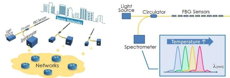 A fresh sensation in sensing technology