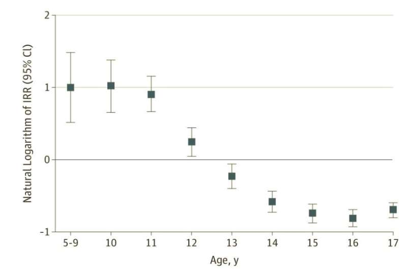 Age-related racial disparity in suicide rates among US youth