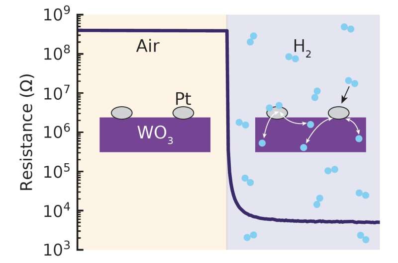 A hydrogen sensor that works at room temperature
