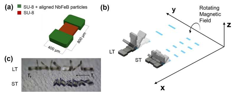 All-terrain microbot moves by tumbling over complex topography