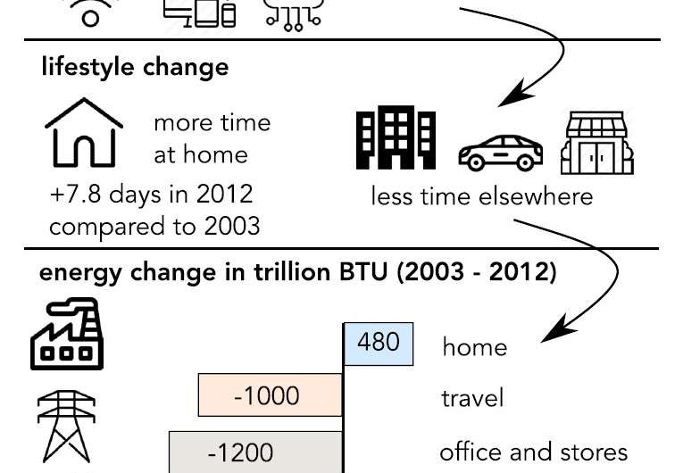 Americans are spending more time at home, and it's saving a lot of energy