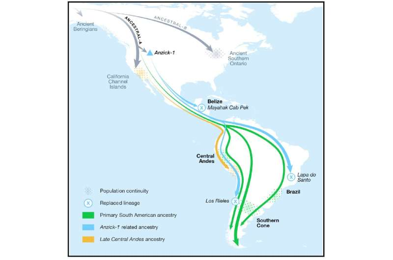 Ancient DNA evidence reveals two unknown migrations from North to South America