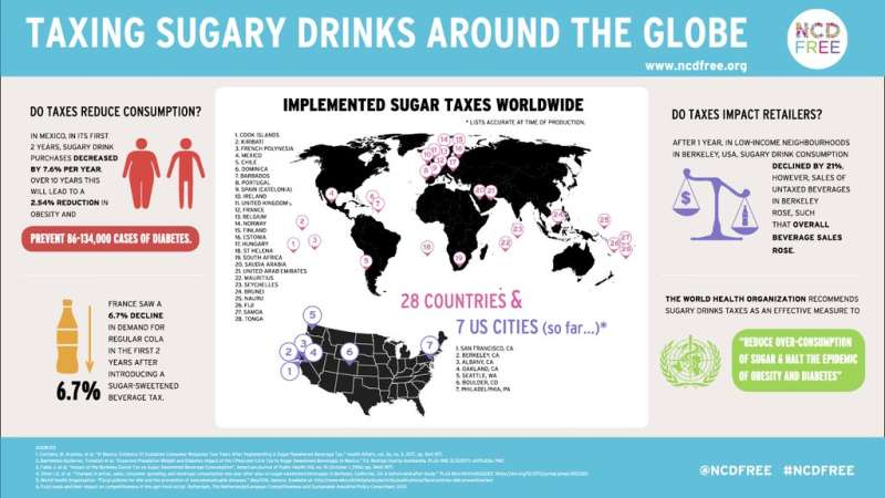 A note on taxing sugary drinks in the UAE