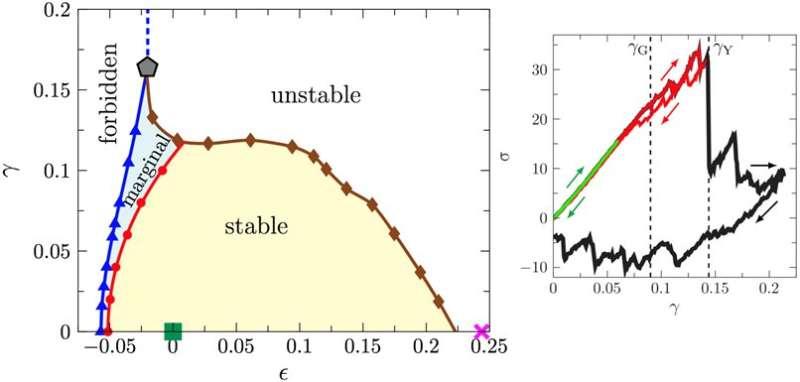 Are amorphous solids elastic or plastic?