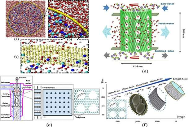 A scale-up nanoporous membrane centrifuge for reverse osmosis desalination without fouling