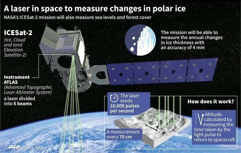 As global average temperatures continue to climb, NASA's ICESat-2 will help scientists understand how much melting the ice sheet