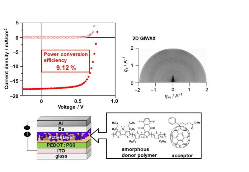 A simple new approach to plastic solar cells