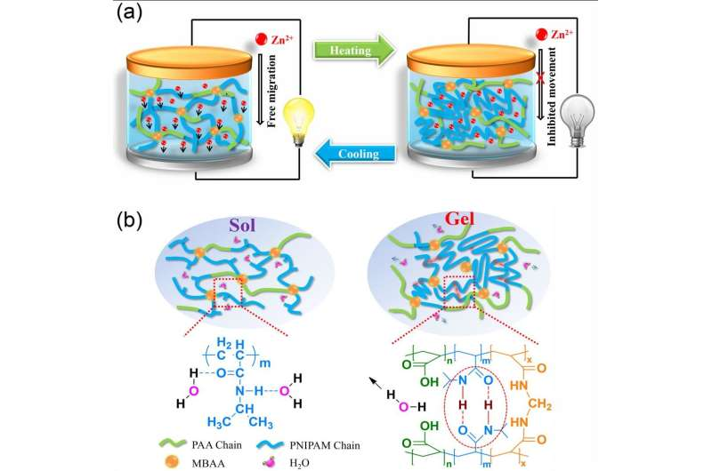 A smart safe rechargeable zinc ion battery based on sol-gel transition electrolytes