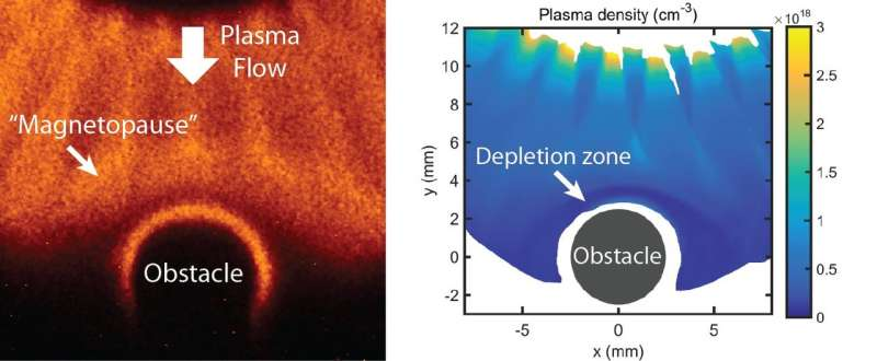 A stellar achievement: Magnetized space winds in the laboratory