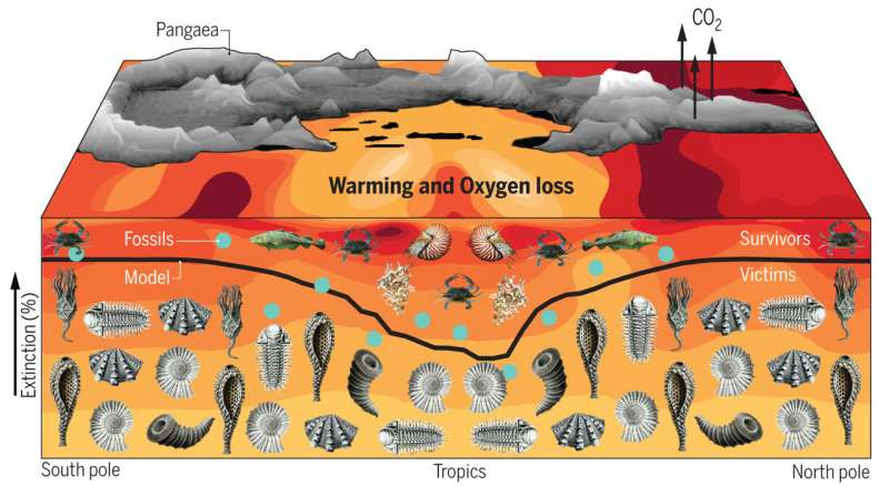 Biggest mass extinction caused by global warming leaving ocean animals gasping for breath