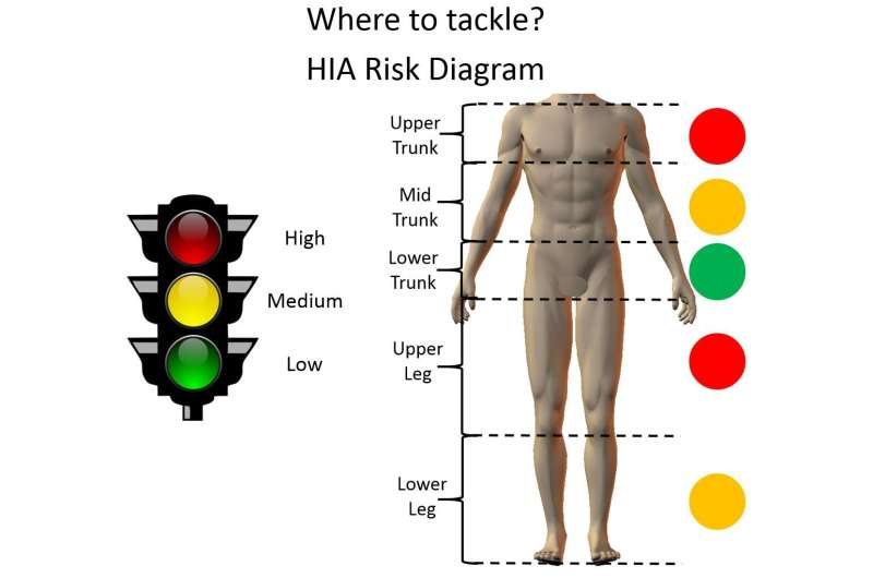 Bioengineers identify safer way to make rugby tackles